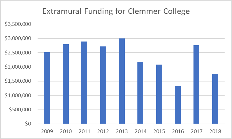 Total Extramural Funding by Year