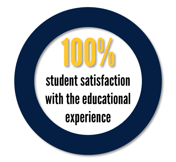 Infographic - 100% satisfaction